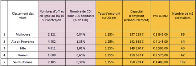 rouen 4e ville ideale opportunite achat immobilier seine financement